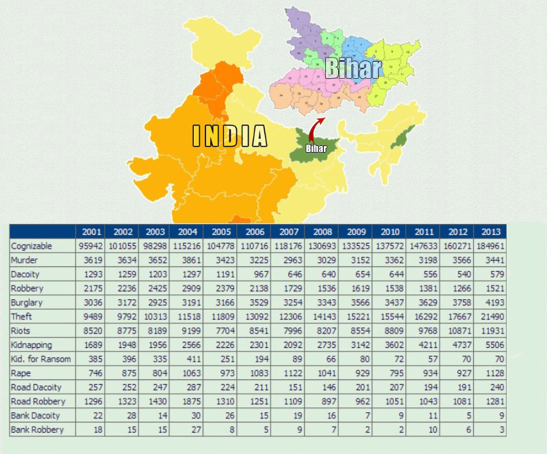 How safe is Bihar? Check the stats