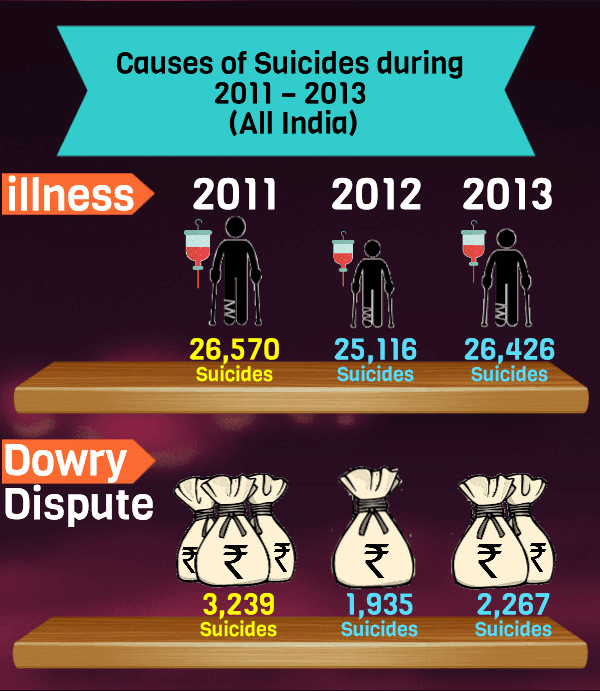 11 Reasons Why People Commit Suicide in India